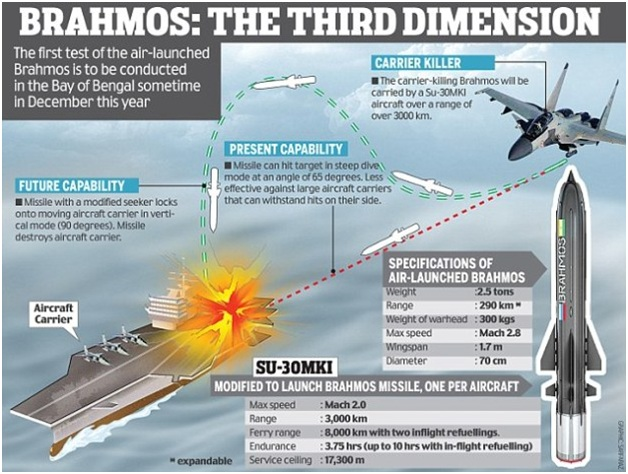 ias-coaching-centres-bangalore-hyderabad-pragnya-ias-academy-current-affairs-BRAHMOS-unparalleled-weapon