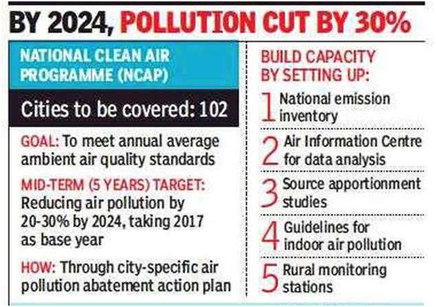 ias-coaching-centres-bangalore-hyderabad-pragnya-ias-academy-current-affairs-CPCB-polluted-cities-list
