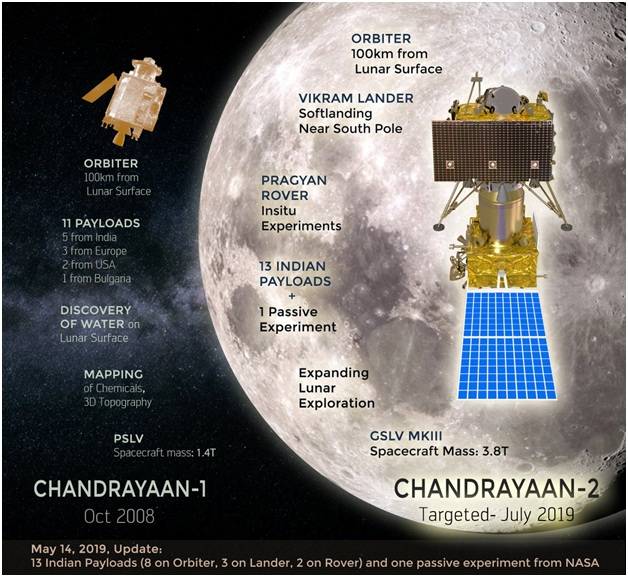 ias-coaching-centres-bangalore-hyderabad-pragnya-ias-academy-current-affairs-Chandrayaan-2-July-ISRO