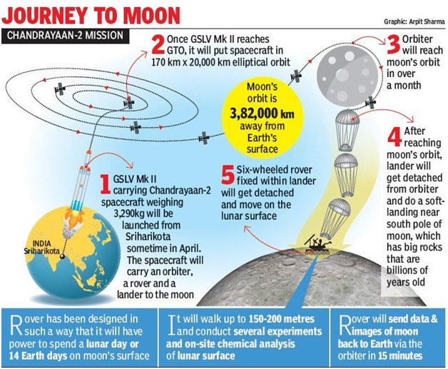 ias-coaching-centres-bangalore-hyderabad-pragnya-ias-academy-current-affairs-Chandrayaan-lands-moon
