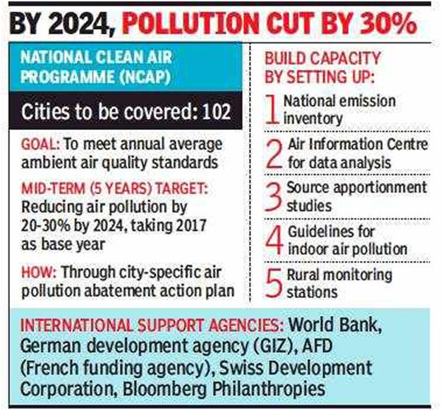 ias-coaching-centres-bangalore-hyderabad-pragnya-ias-academy-current-affairs-Govt-mission-air-pollution