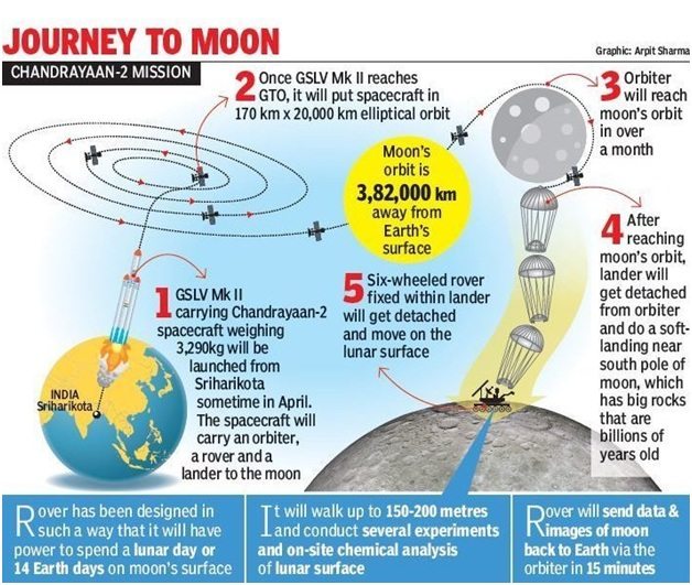 ias-coaching-centres-bangalore-hyderabad-pragnya-ias-academy-current-affairs-Hoping-water-Chandrayaan