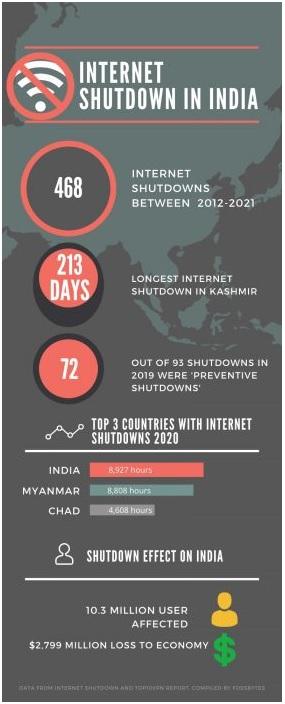 ias-coaching-centres-bangalore-hyderabad-pragnya-ias-academy-current-affairs-India-Internet-suspensions