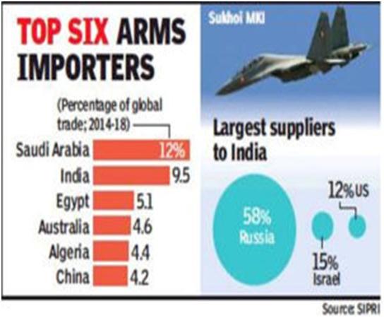 ias-coaching-centres-bangalore-hyderabad-pragnya-ias-academy-current-affairs-India-arms-Saudi-Arabia