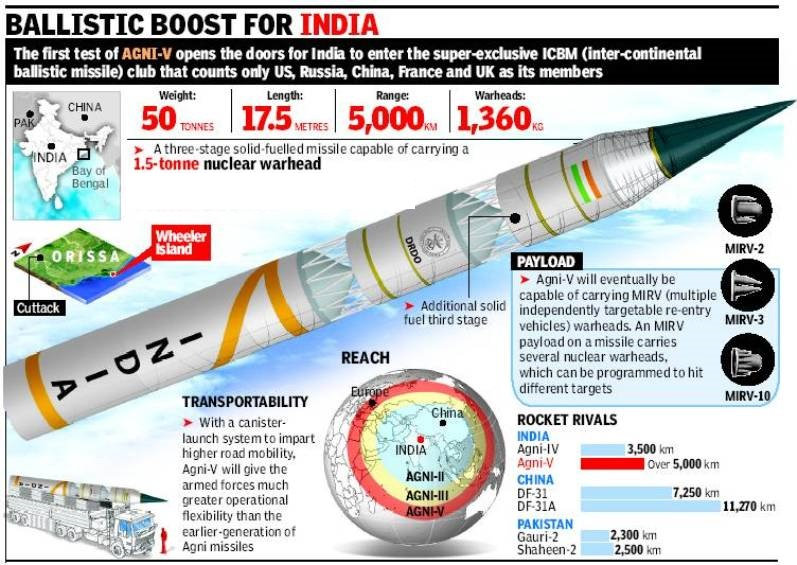 ias-coaching-centres-bangalore-hyderabad-pragnya-ias-academy-current-affairs-India-missile-inducted