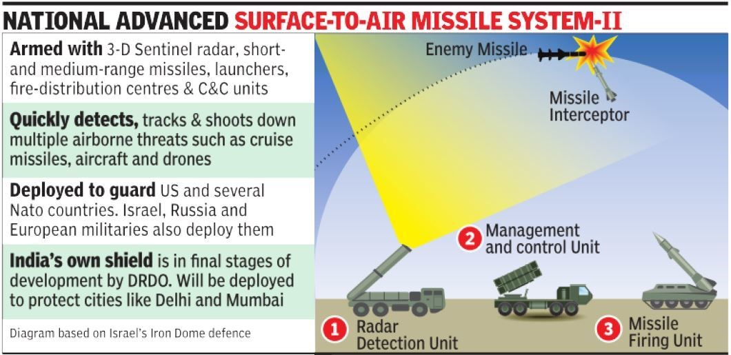 ias-coaching-centres-bangalore-hyderabad-pragnya-ias-academy-current-affairs-India-missile-shield