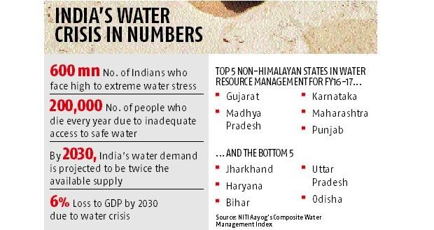 ias-coaching-centres-bangalore-hyderabad-pragnya-ias-academy-current-affairs-India-water-crisis