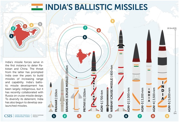 ias-coaching-centres-bangalore-hyderabad-pragnya-ias-academy-current-affairs-Indian-missiles-fall