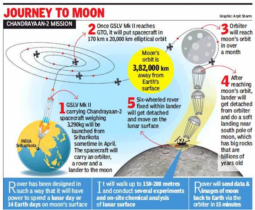 ias-coaching-centres-bangalore-hyderabad-pragnya-ias-academy-current-affairs-Isro-Chandrayaan-2