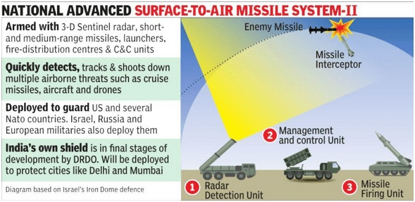 ias-coaching-centres-bangalore-hyderabad-pragnya-ias-academy-current-affairs-NASAMS-II-India-Missile