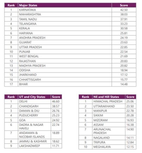 ias-coaching-centres-bangalore-hyderabad-pragnya-ias-academy-current-affairs-NITI-Aayog-India-Innovation