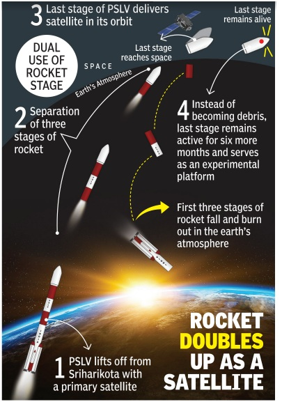 ias-coaching-centres-bangalore-hyderabad-pragnya-ias-academy-current-affairs-PSLV-final-rocket-India