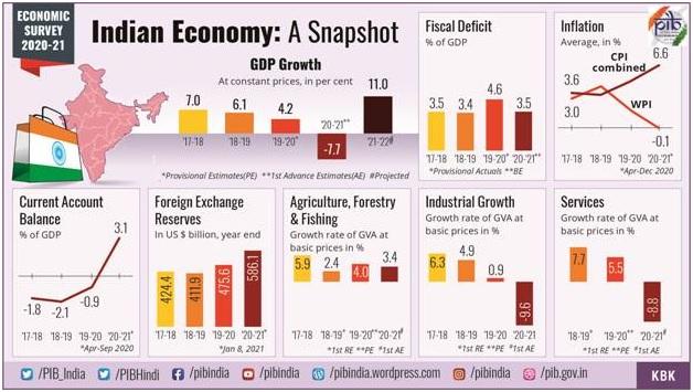 ias-coaching-centres-bangalore-hyderabad-pragnya-ias-academy-current-affairs-Summary-Economic-Survey