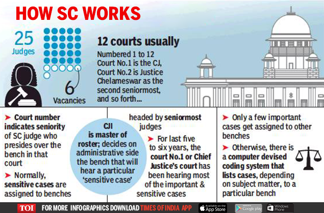 ias-coaching-centres-bangalore-hyderabad-pragnya-ias-academy-current-affairs-SupremeCourt-attorney