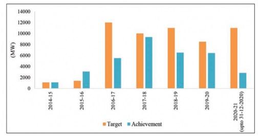 ias-coaching-centres-bangalore-hyderabad-pragnya-ias-academy-current-affairs-Union-renewables-burning