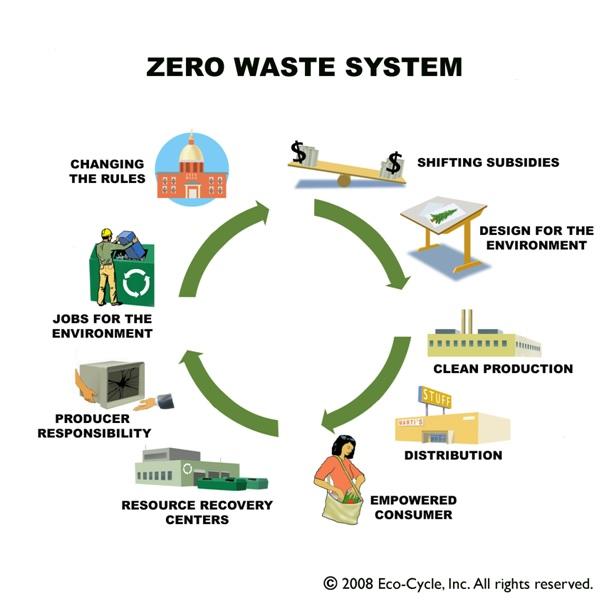 ias-coaching-centres-bangalore-hyderabad-pragnya-ias-academy-current-affairs-Zero-waste-systems
