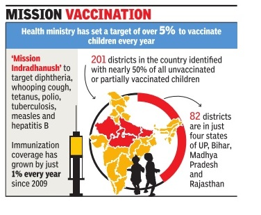 ias-coaching-centres-bangalore-hyderabad-pragnya-ias-academy-current-affairs-immunisation-Intensified-Mission