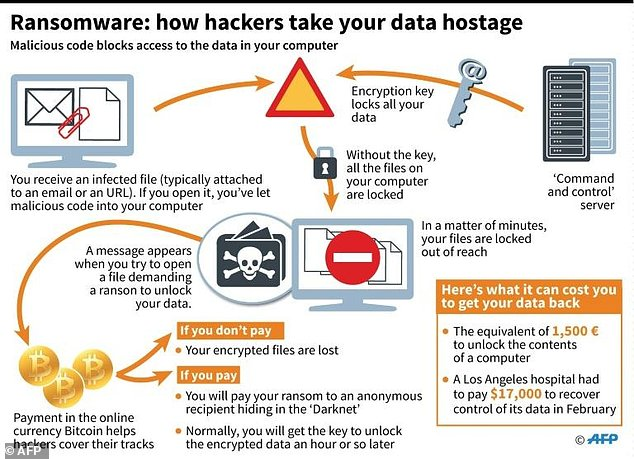 ias-coaching-centres-bangalore-hyderabad-pragnya-ias-academy-current-affairs-ransomware-attacks